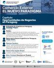 Cap�tulo: Oportunidades de Negocios en Paraguay.