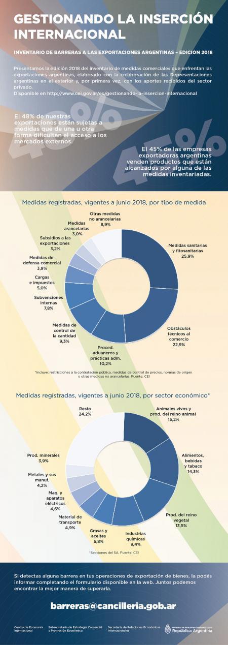 Inventario de Barreras a las Exportaciones Argentinas
