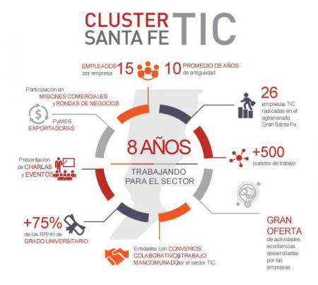 8 A�os del ClusterTic Santa Fe