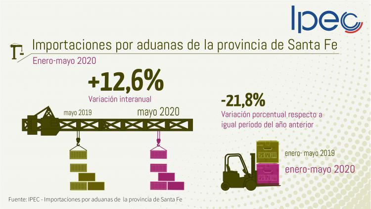 Exportaciones e importaciones por aduanas de la provincia de Santa Fe